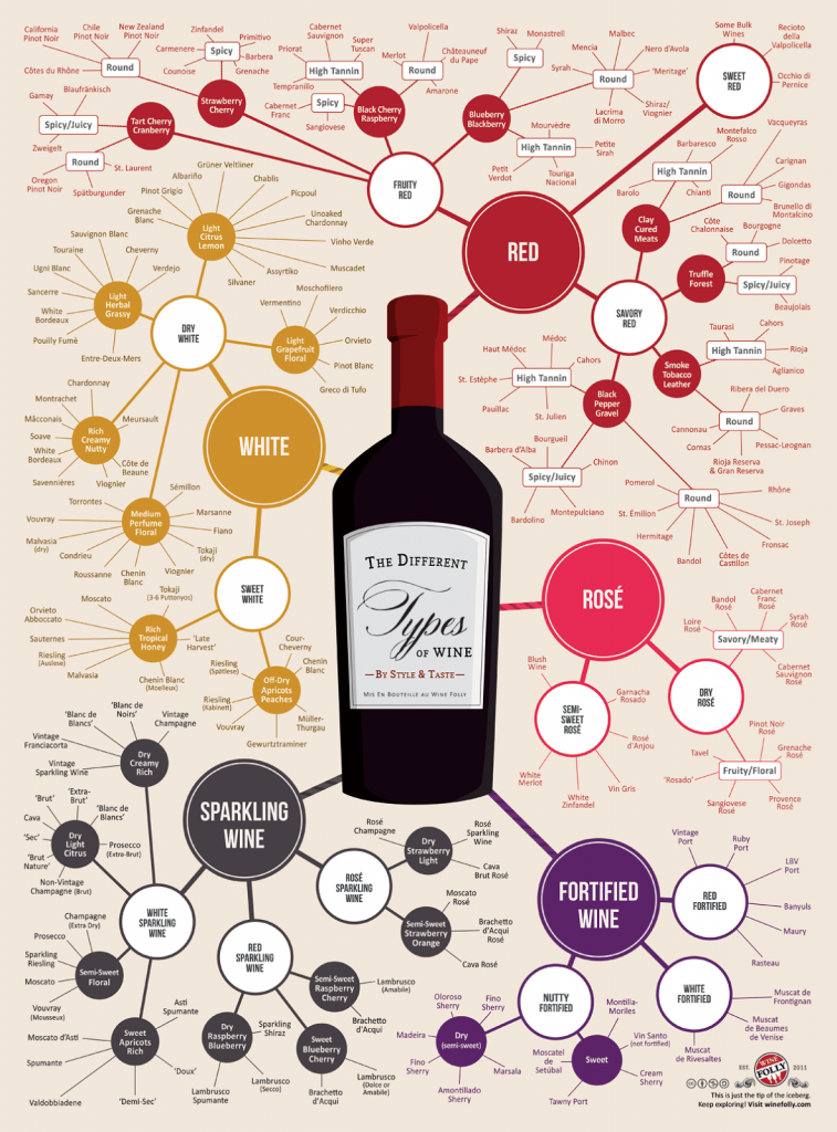 Different-Types-of-Wine-Infographic-Chart3 (1)
